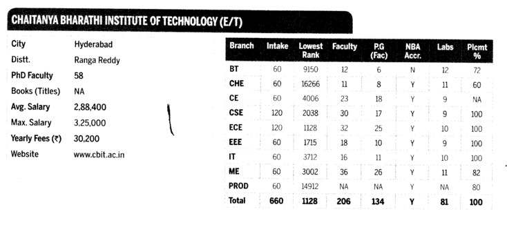 Chaitanya Bharathi Ins. of Tech (Chaitanya Bharathi institute of Technology (CBIT) Gandipet)