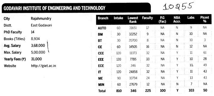 Godavri IET (Godavari Institute of Engineering and Technology (GIET))