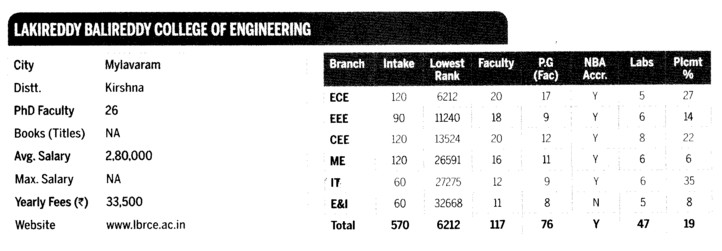 LB College of Engg (Lakireddy Bali Reddy College of Engineering (LBRCE))