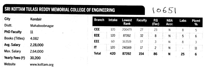 SKTRM Engg College (Sri Kottam Tulasi Reddy Memorial College of Engineering (SKTRMCE))