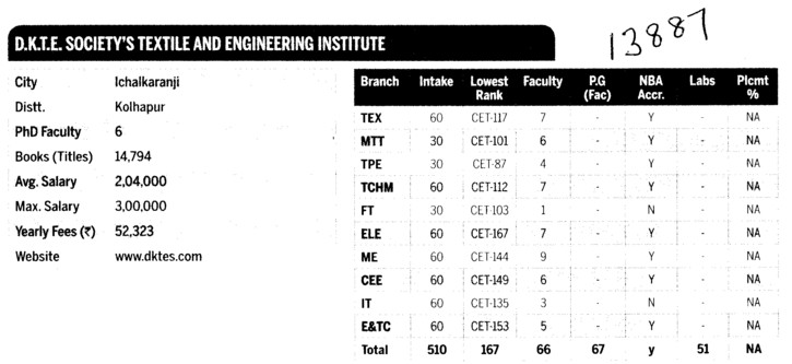 DKTEST and Engg Tech (DKTE Textile and Engineering Institute)