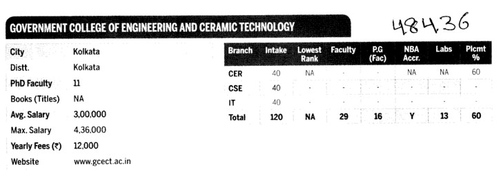 Govt College of Engg and Ceramic Tech (Government College of Engineering and Ceramic Technology)