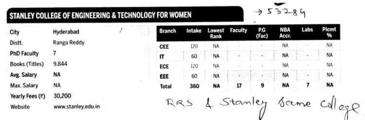 SCET for women (RRS College of Engineering and Technology Muthangi Patancheru)