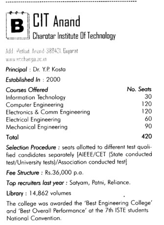 Charotar Inst of Tech (Chandubhai S Patel Institute of Technology (CSPIT))