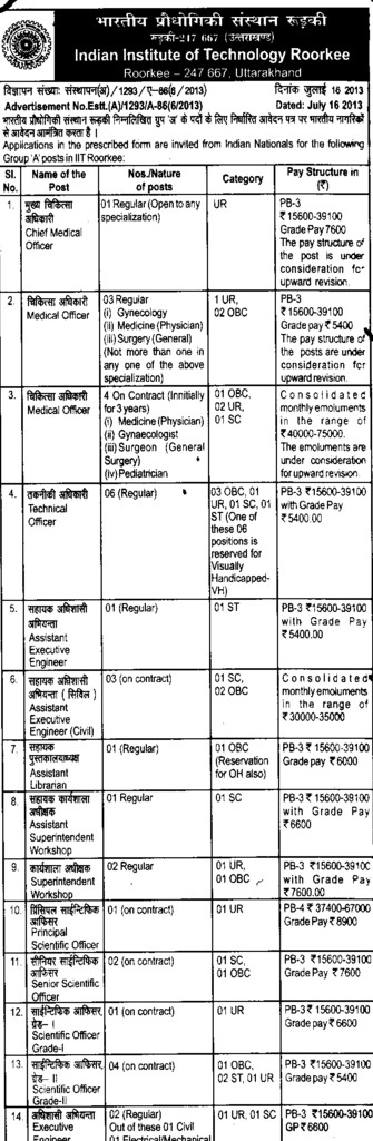 Medical Officer (Indian Institute of Technology (IITR))